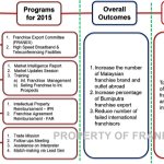 FRANEX Structured Framework