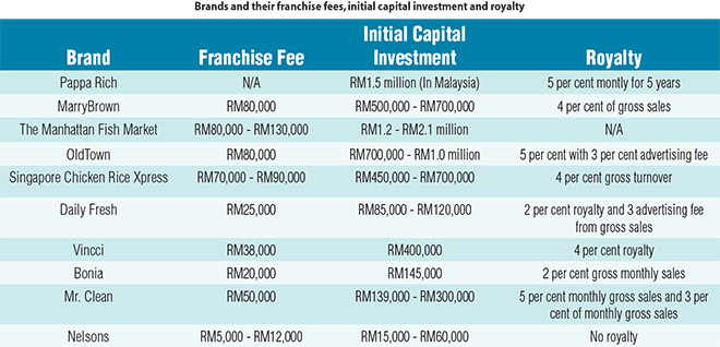 (SOURCE: http://www.entrepreneurcampfire.com/malaysian-franchises/)